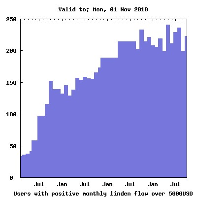 Users with Positive Monthly Linden Flow - over 5000USD