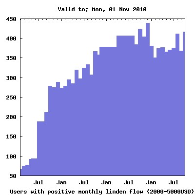 Users with Positive Monthly Linden Flow - 2000USD-5000USD