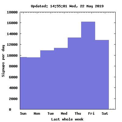 Signups per week